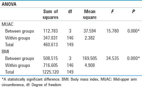 Table 3: Comparison of mean values of mid-upper arm circumference and body mass index (<i>n</i>=150)